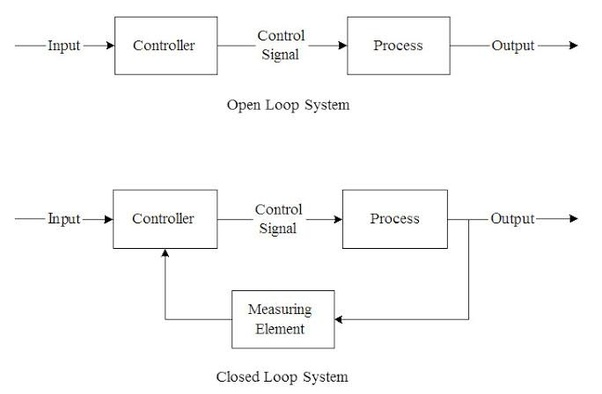 How do closed-loop systems differ from open-loop systems? - QuoraQuora