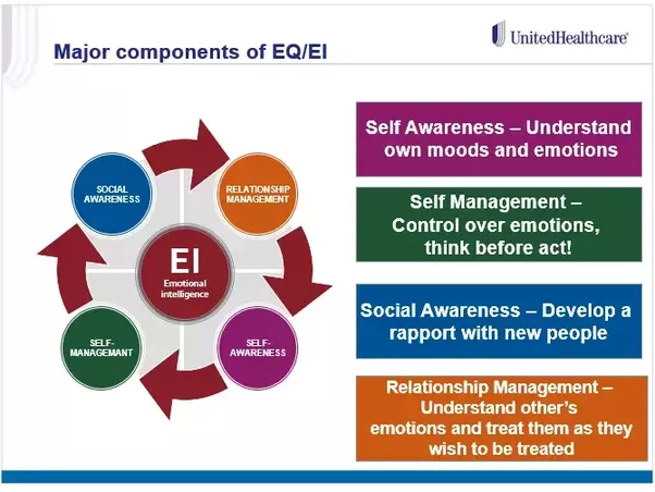 emotional intelligence and stress management pdf
