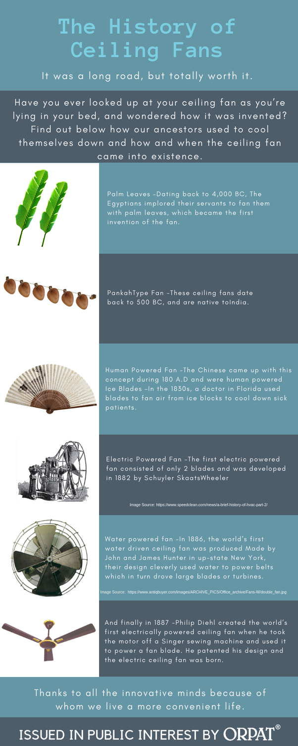 What Is The History Of Ceiling Fans