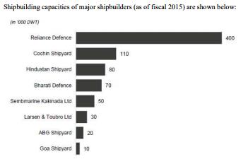 Cochin shipyard ipo grey market