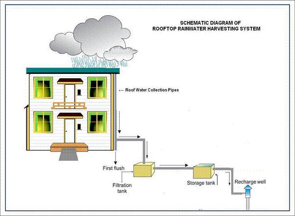 How We Can Do Rain Water Harvesting Quora