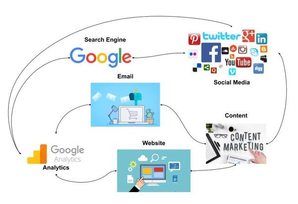 Bagaimana cara melakukan pemasaran lewat situs web? - Quora