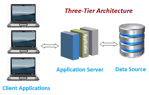Which tier architecture 3 tier 2 tier etc is best for for Architecture n tiers