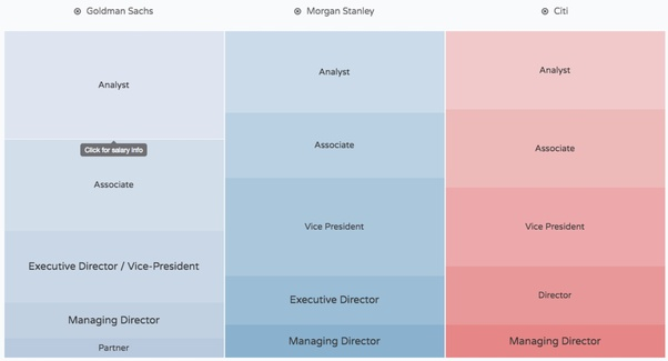 What Is The Hierarchy At Goldman Sachs Quora
