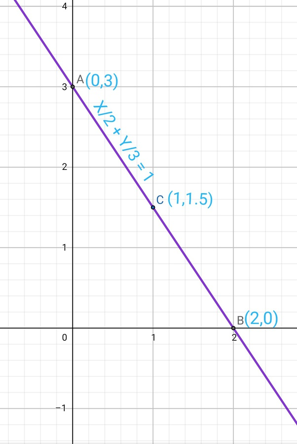 How To Solve And Graph Y=-6x+3 - Quora