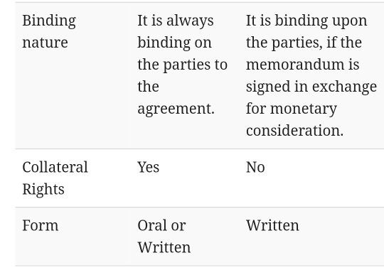What Is The Difference Between A Mou And An Agreement Quora