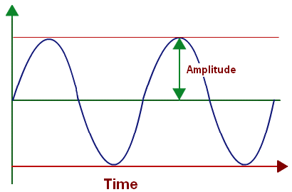 One Important Difference Is That The Amplitude Of A Mechanical Wave Real Number Actual Length Changes Continually