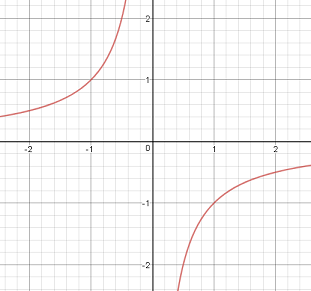 can you please tell how does the graph of xy 1 look like quora