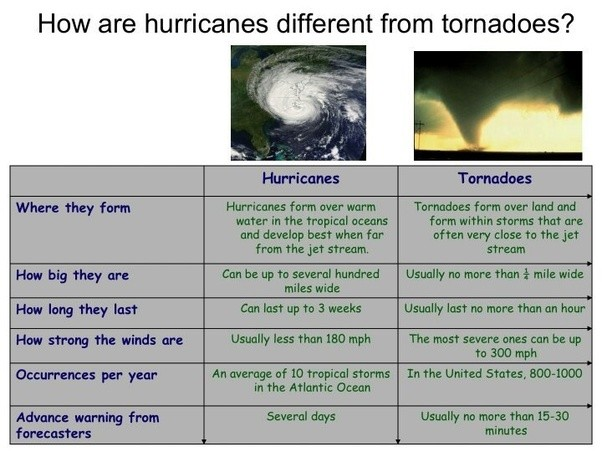 What Are The Similarities Between Hurricanes And Tornadoes Quora