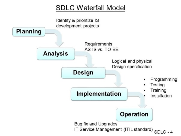 What is your process for completing a programming project ...