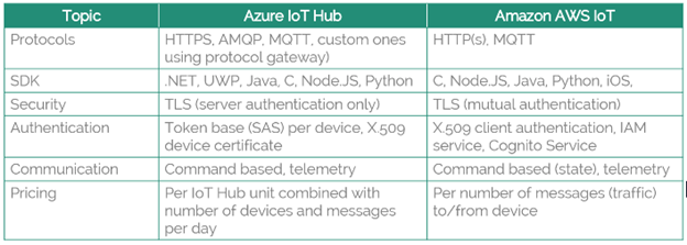 Which is the best cloud provider between Azure and Amazon