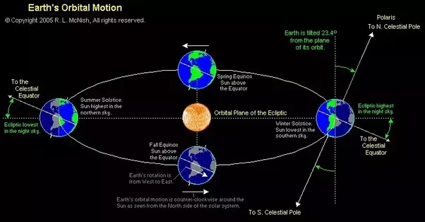 Is the Earth's orbit around the Sun a perfect circle? - Quora