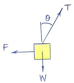 A box suspended by a rope is pulled to one side by a horizontal your question is answered easily using a free body diagram ccuart Choice Image