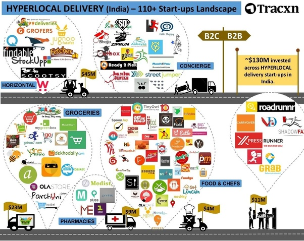 What are some Hyperlocal startups in India (e g  grocery