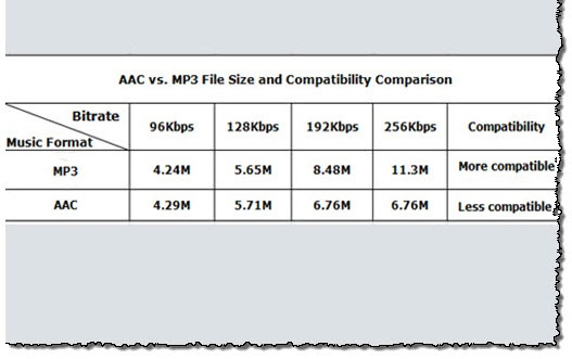What is the quality difference between a 320 kbps mp3 or ITunes