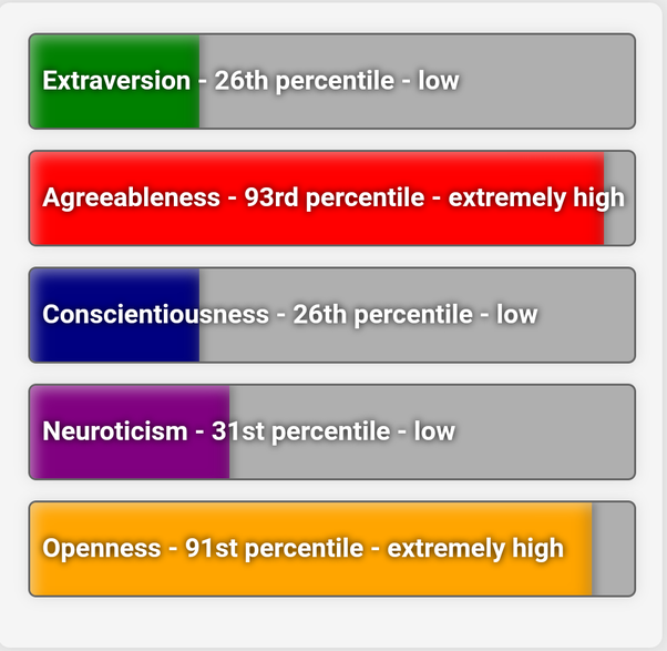 How would the different MBTI types score on the Big 5