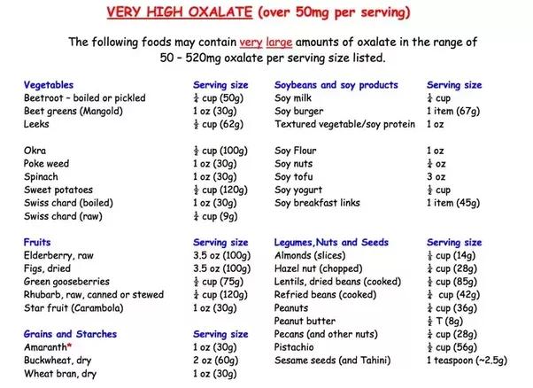 Foods High In Oxalic Acid Diet