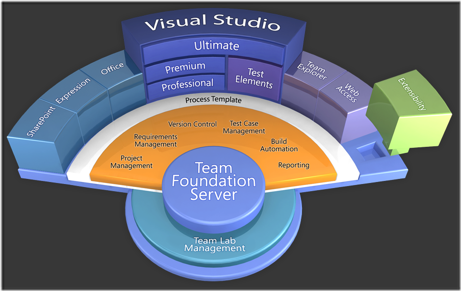 What is the difference between Microsoft Team Foundation