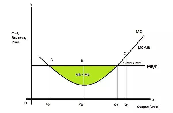 Microeconomics  Why Profit Is Maximum When Marginal Cost