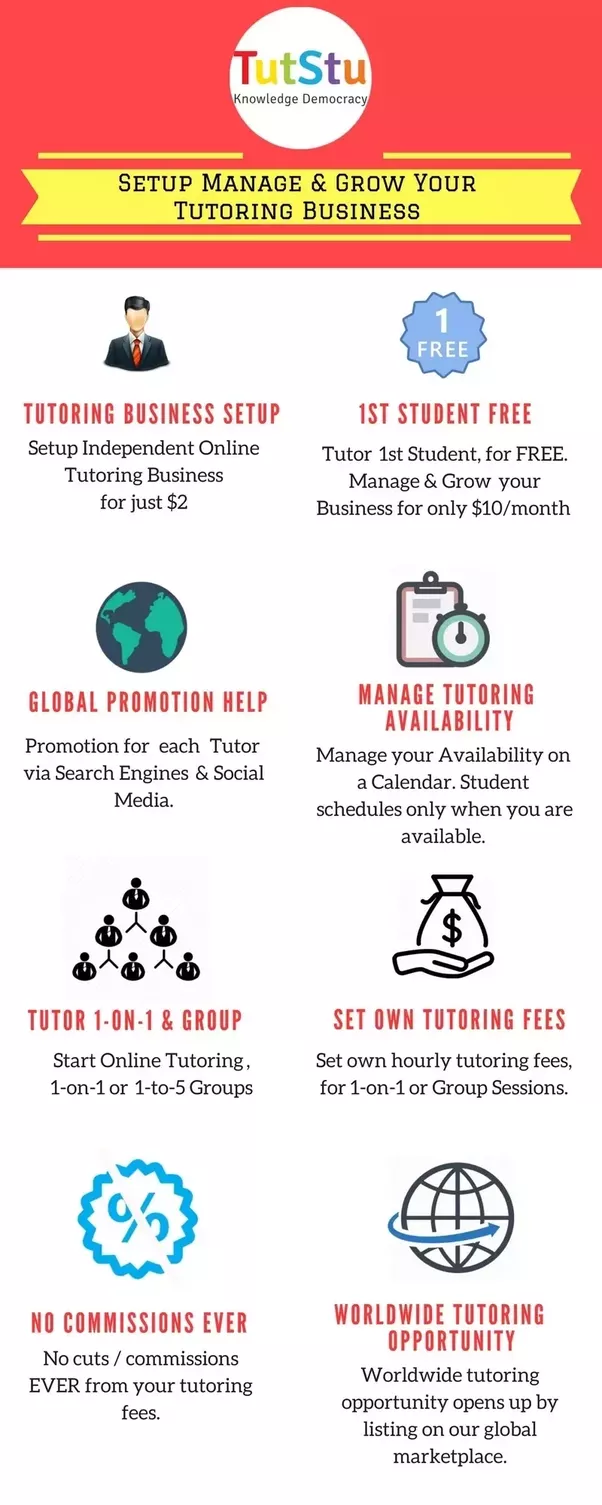 how much online tutoring platforms charge tutor for the online lesson