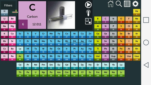 What Is The Name Of The Last Element On The Periodic Table And Its