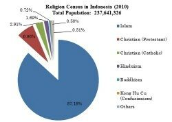 Why Does Indonesia Have The Highest Muslim Population Despite The - Which religion has the most population
