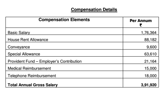 What Is The Salary Structure Of Your Company Quora
