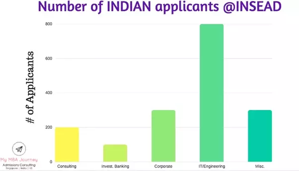 how to get into insead from india