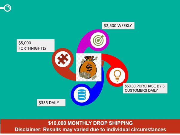 685f014831 Can I make $10,000 per month dropshipping? - Quora