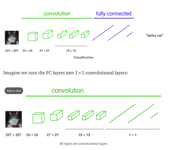 Are fully convolutional networks not fully connected? - Quora