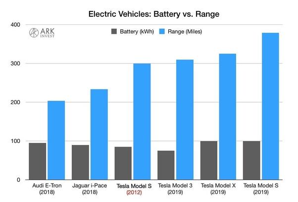 Will Tesla eventually overtake traditional auto