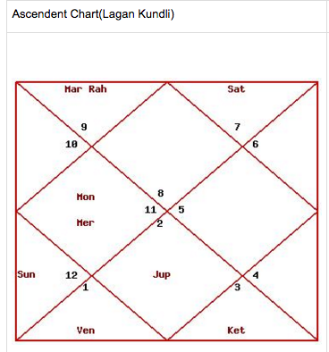 What Should We Prefer Vedic Astrology Or Western Astrology Quora