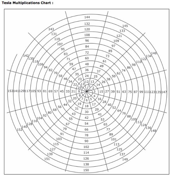 How did Nikola Tesla use his map to multiplication? - Quora