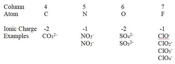 Why Does Sulphate Ion So4 Have A 2 Charge On It And How Do We