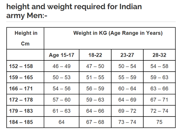 What Is The Maximum Acceptable Weight For A Male 56 Tall To Join