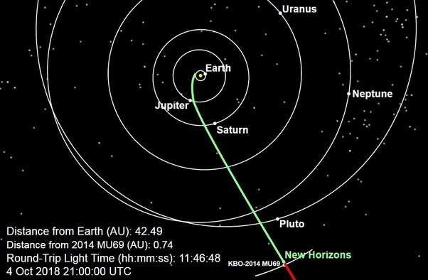 yes, it's still there  that green line represents the trajectory of the new  horizons spacecraft  it was sent especially to take pictures of pluto,