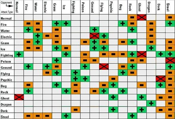 gen 4 breeding guide sbility