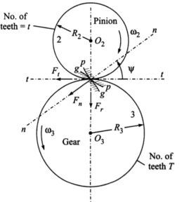 What is pressure angle in gear quora answer wiki ccuart Gallery