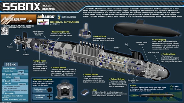Why do submarines still use propellers instead of bladeless turbines