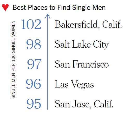Best places to meet a good man