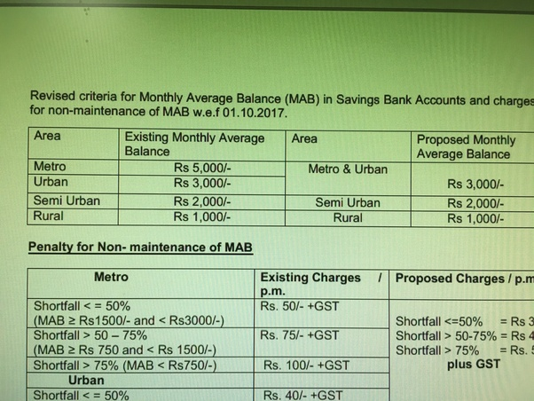 Is Sbi Yono A Zero Balance Account Quora