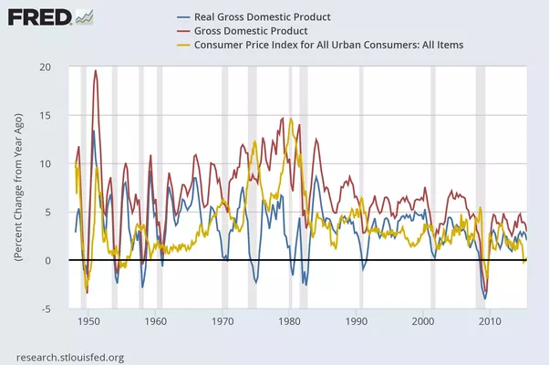 headline inflation gold line accounts for the gap between nominal gdp and real gdp during high inflation periods between mid 1970s and early 1980s
