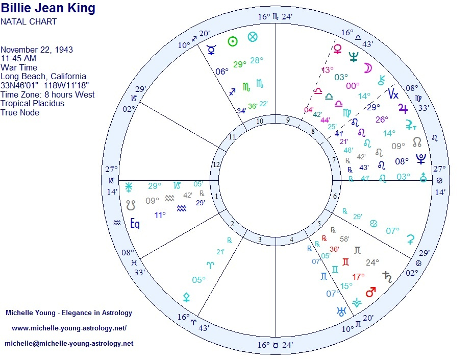Astrology chart bisexual are not