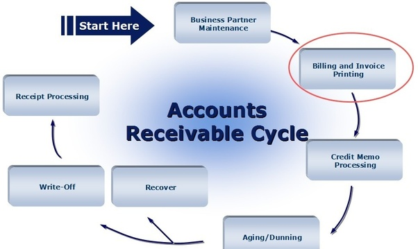 When are accounts receivable accounted for? - Quora
