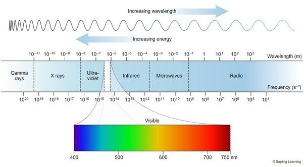 What Are The Frequencies In Visible Spectrum