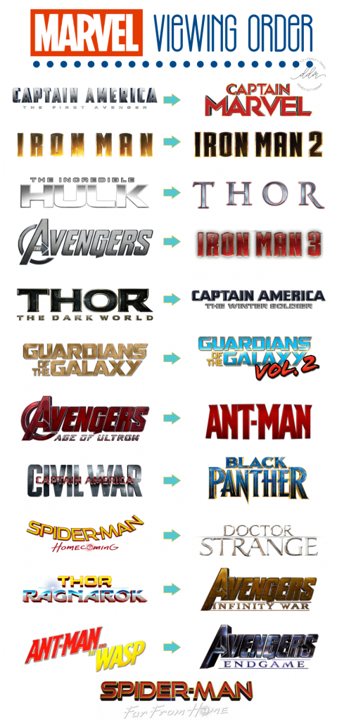How To Watch The Marvel Cinematic Universe Movies In Chronological Order And Is It Important To Watch Them In Chronological Order Quora
