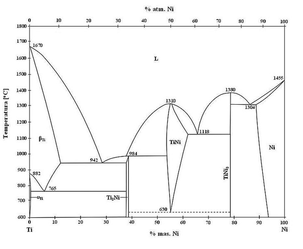 Can A Phase Diagram Have Two Or More Eutectic Points
