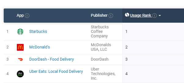 What is the best food delivery Doordash-like app development