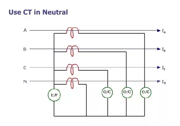 What is the difference between earth fault relay and restricted the second way to connect the earth fault relay is to have separate ct at natural grounding terminal of the system which will detect earth fault current asfbconference2016 Image collections