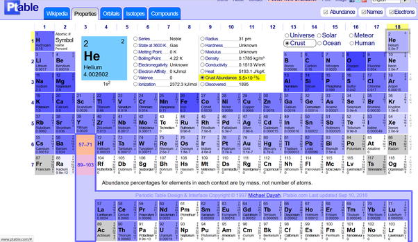 How to explain that there are no missing elements in the first 10 this is how rare earth metals got their name luckily the lightweight elements are fairly common heres a periodic table showing the relative abundance urtaz Gallery
